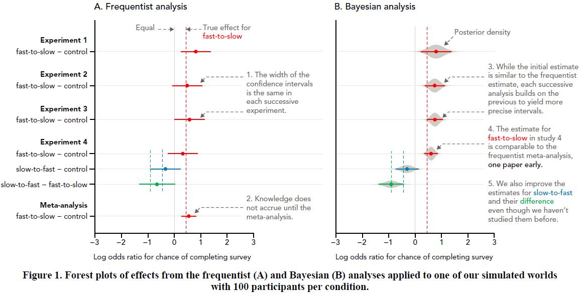 2016-bayesian-stats-hci-CHI – Mu Collective